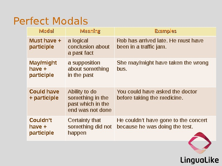 Perfect Modals Modal Meaning Examples Must have + participle a logical conclusion about a past fact