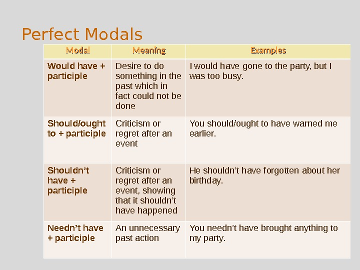 Perfect Modals Modal Meaning Examples Would have + participle Desire to do something in the past