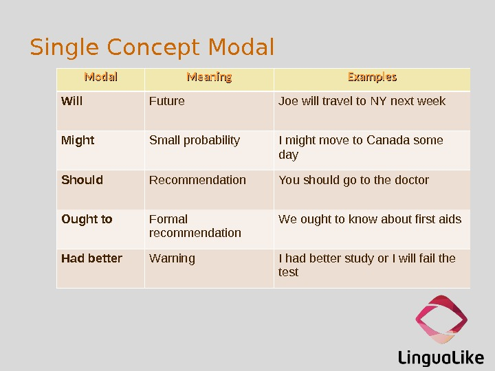 Single Concept Modal Meaning Examples Will Future Joe will travel to NY next week Might Small