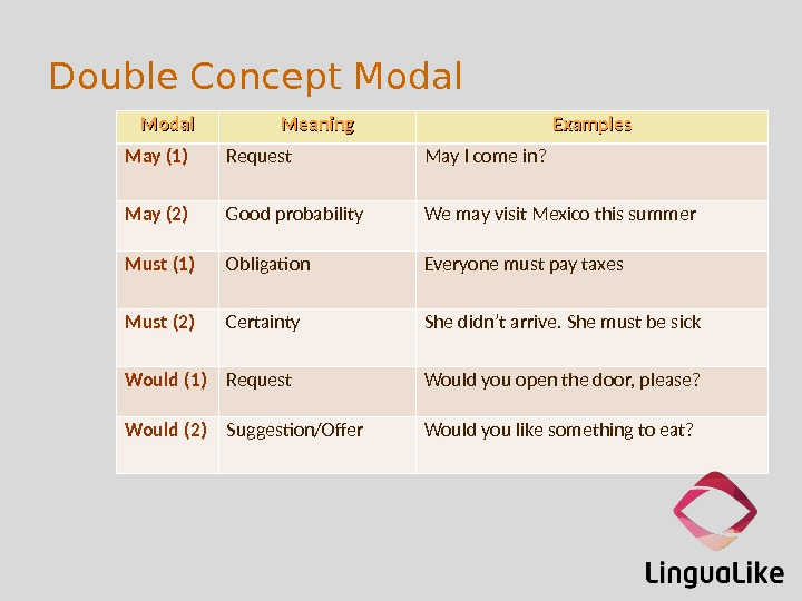 Double Concept Modal Meaning Examples May (1) Request May I come in? May (2) Good probability