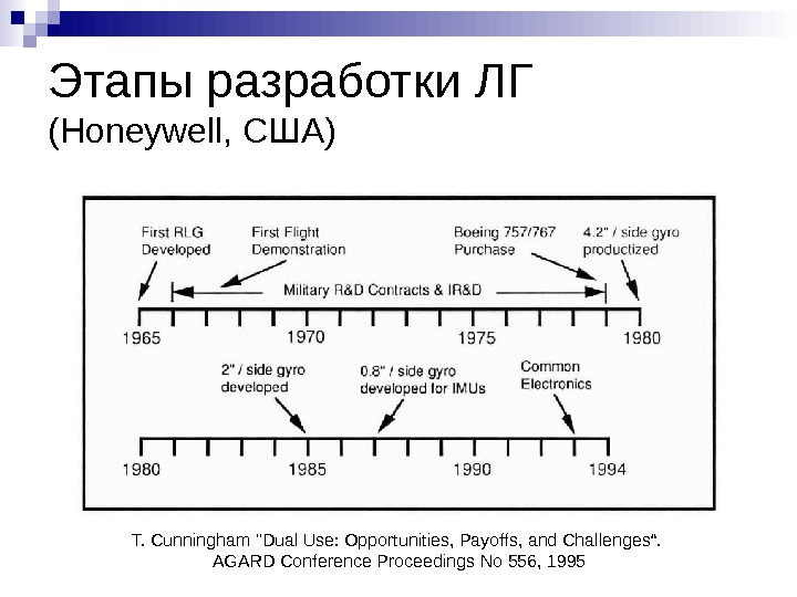 "Этапы разработки ЛГ (Honeywell,  США ) T. Cunningham Dual Use: Oportunities, Payoffs, and Challenges""."