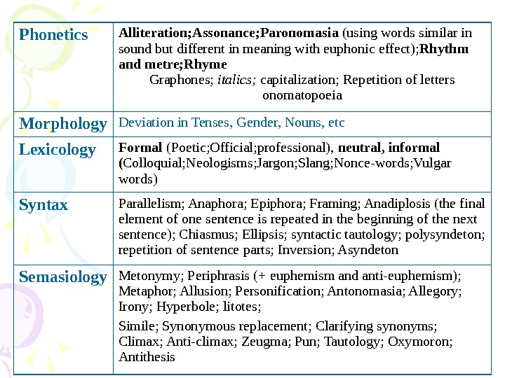 Phonetics Alliteration; Assonance; Paronomasia (using words similar in sound but different in meaning with