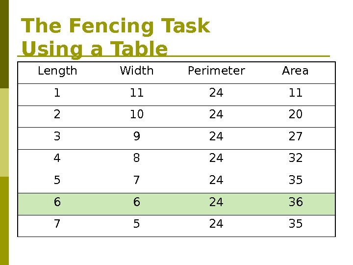 The Fencing Task Using a Table Length Width Perimeter Area 1 11 24 11 2 10