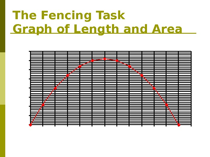 The Fencing Task Graph of Length and Area 0 5 10 15 20 25 30 35