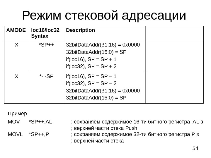 54 Режим стековой адресации AMODE loc 16/loc 32 Syntax Description Х *SP++ 32 bit. Data. Addr(31: