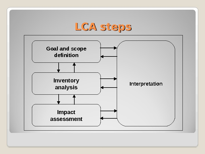 LCA steps Goal and scope definition Inventory analysis Impact assessment Interpretation
