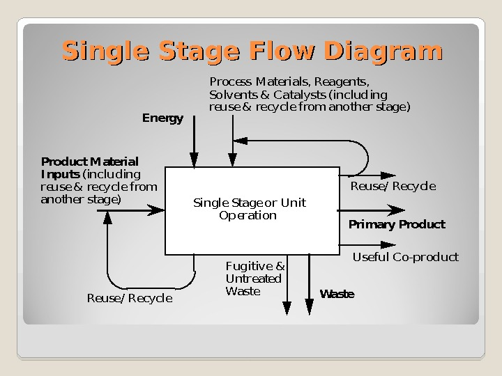 Single Stage Flow Diagram. Single Stage or Unit   Operation Energy Waste Primary Product Material