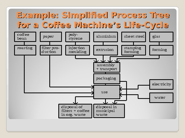 Example: Simplified Process Tree for a Coffee Machine's Life-Cyclea sse mbly poly-a luminium e xtrusion +