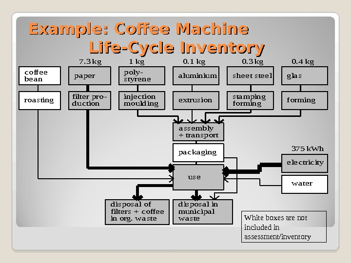 Example: Coffee Machine    Life-Cycle Inventorya sse mbly poly-a luminium e xtrusion + tra