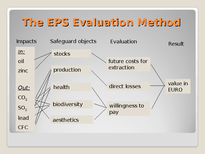 The EPS Evaluation Method I n: oil zinc Out: CO 2 SO 2 lead CFC stocks