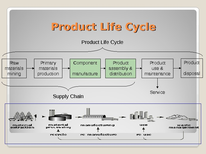 Product Life Cycle Raw materials mining Primary materials production Component manufacture Product assembly & distribution Product