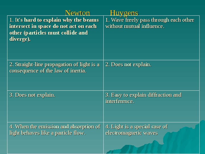 Newton     Huygens 1. 1.  II t's hard to explain why the