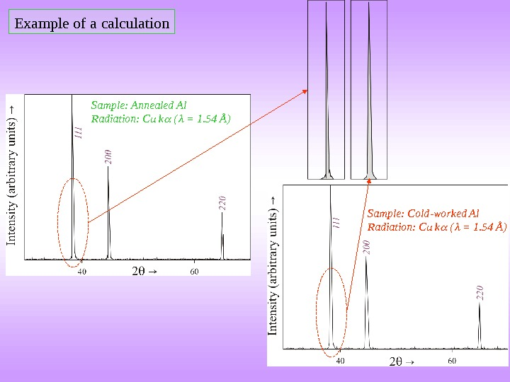 Example of a calculation Sample: Annealed Al Radiation: Cu k ( = 1. 54 Å) Sample: