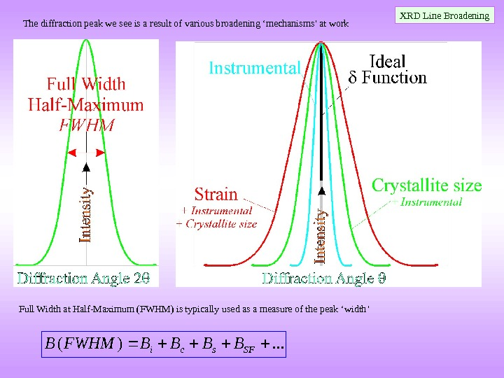 . . . )(SFsci. BBBBFWHMBThe diffraction peak we see is a result of various broadening 'mechanisms'