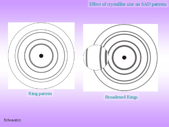 Effect of crystallite size on SAD patterns Ring pattern Broadened Rings Schematics