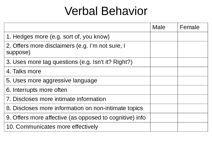 Verbal Behavior Male Female 1. Hedges more (e. g. sort of, you know) 2. Offers more