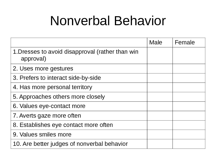 Nonverbal Behavior Male Female 1. Dresses to avoid disapproval (rather than win approval) 2. Uses more