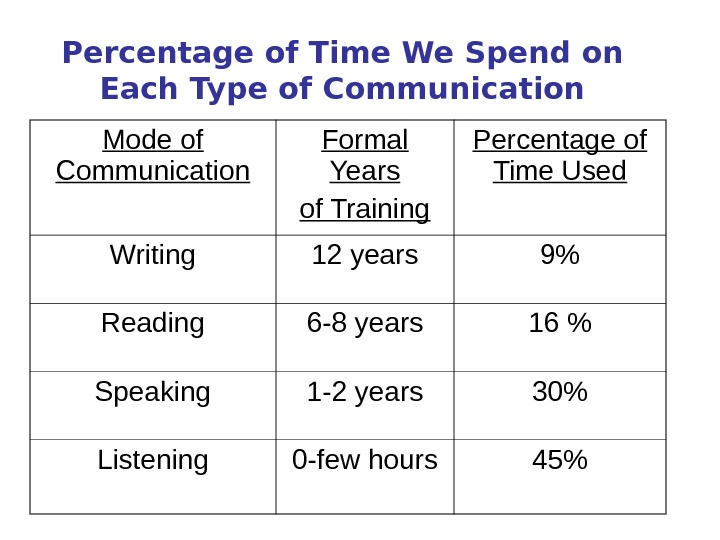 Percentage of Time We Spend on Each Type of Communication Mode of Communication Formal Years of