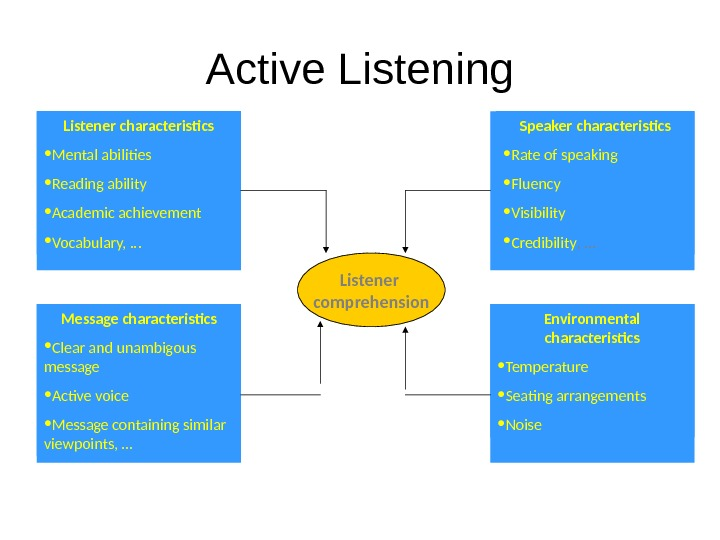 Active Listening Listener comprehension. Listener characteristics • Mental abilities • Reading ability • Academic achievement •