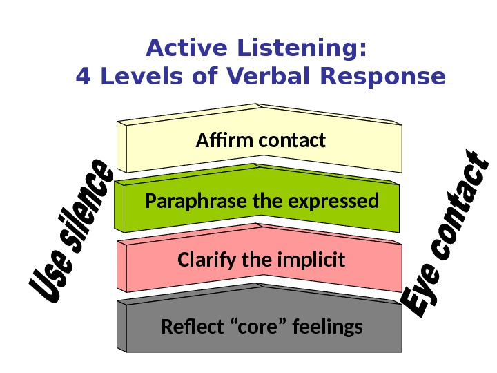 Active Listening:  4 Levels of Verbal Response Affirm contact Paraphrase the expressed Clarify the implicit