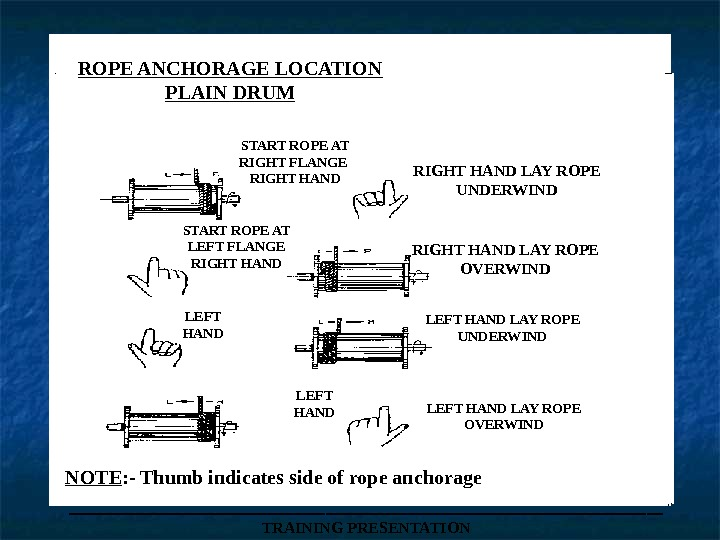 ROPE ANCHORAGE LOCATION PLAIN DRUM START ROPE AT RIGHT FLANGE RIGHT HAND LAY ROPE UNDERWIND START
