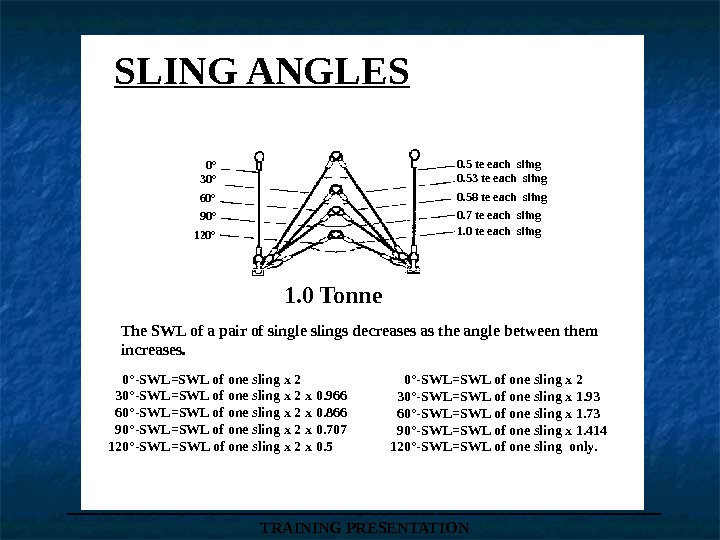 ___________________ TRAINING PRESENTATIONSLING ANGLES 0°  30°  60°  90° 120° 0. 5 te each
