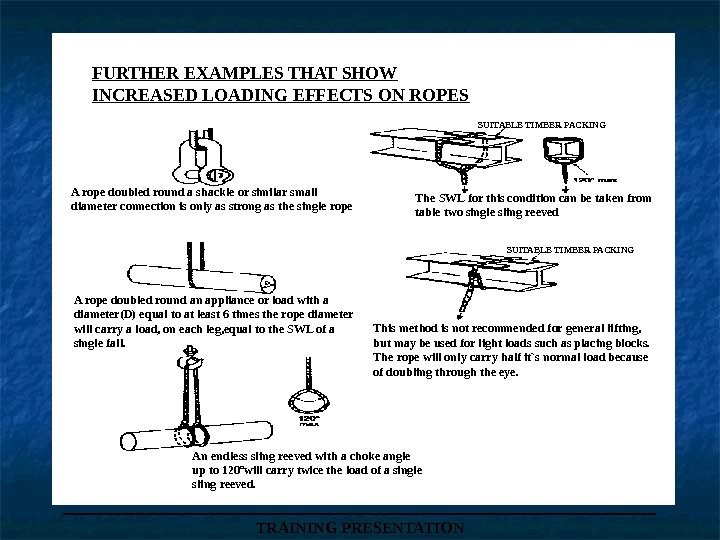 ___________________ TRAINING PRESENTATIONFURTHER EXAMPLES THAT SHOW INCREASED LOADING EFFECTS ON ROPES SUITABLE TIMBER PACKINGA rope doubled