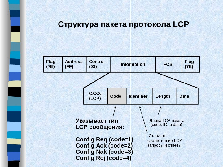Структура пакета протокола LCP Flag (7 E) Address (FF) Control (03) Information FCS Flag