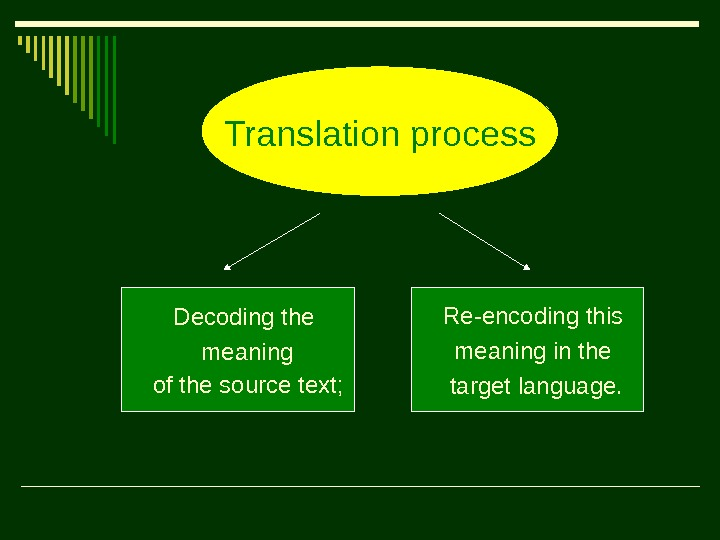 Decoding the  meaning  of the source text; Re-encoding this  meaning in