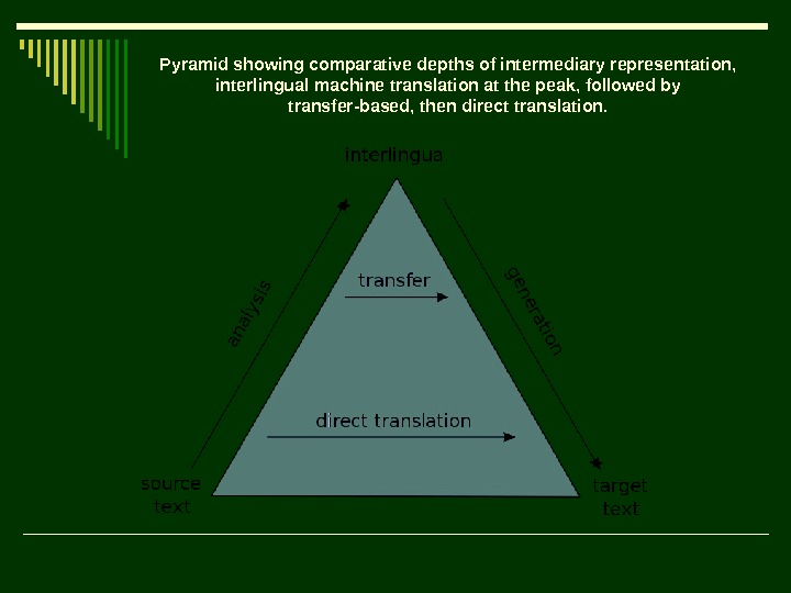Pyramid showing comparative depths of intermediary representation,  interlingual machine translation at the peak,