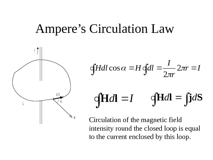 Ampere's Circulation Law I L H dl Ir r I dl. HHdl 2 2