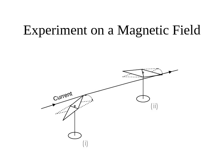 Experiment on a Magnetic Field( i ) ( i i )