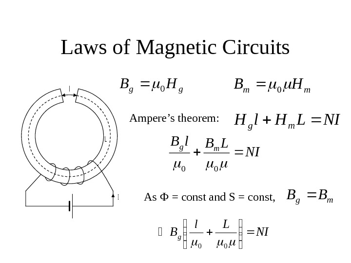 Laws of Magnetic Circuits. L l I gg. HB 0 mm. HB 0 NILHl.