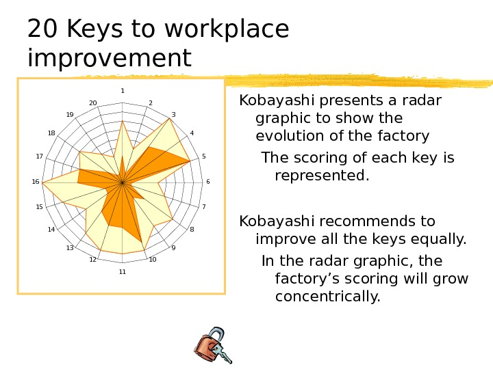 20 Keys to workplace improvement Kobayashi presents a radar graphic to show the evolution of the