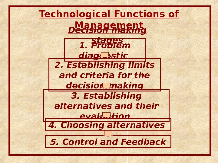Technological Functions of Management Decision making stages 1.  Problem diagnostic  2.  Establishing limits