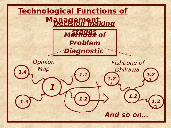 Technological Functions of Management Decision making stages Methods of Problem Diagnostic  Opinion Map Fishbone of