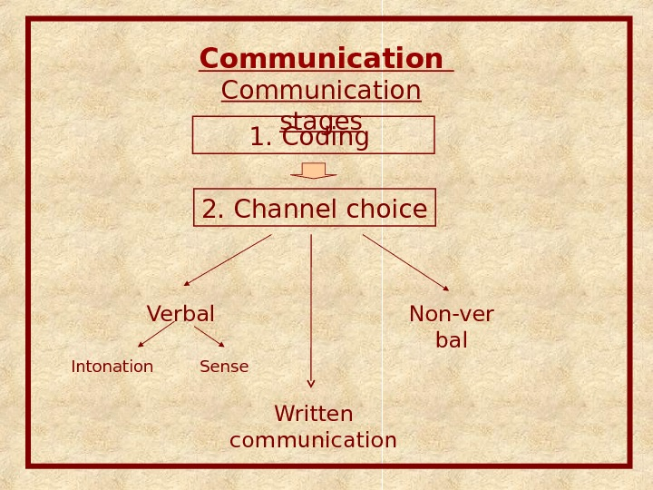 Communication stages 1. Coding 2. Channel choice Verbal Intonation Sense Non-ver bal Written communication