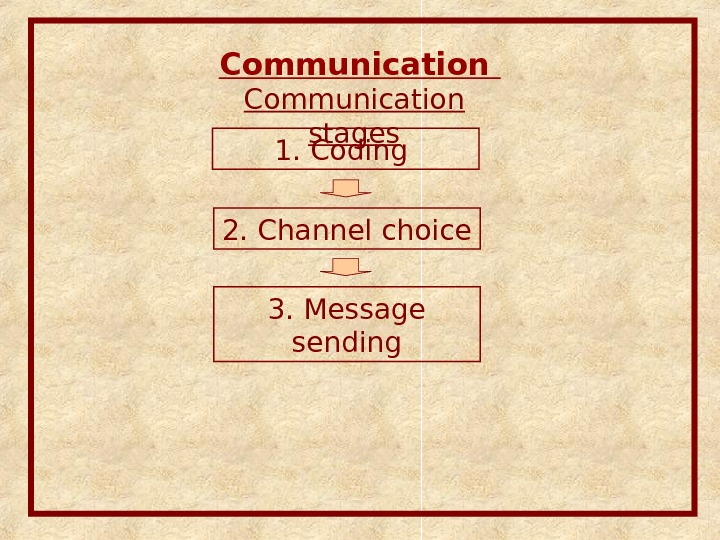 Communication stages 1. Coding 2. Channel choice 3. Message sending