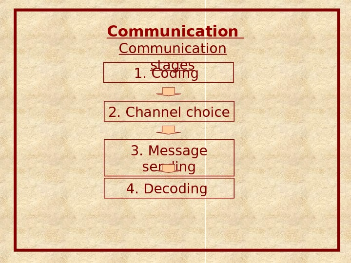 Communication stages 1. Coding 2. Channel choice 3. Message sending 4. Decoding