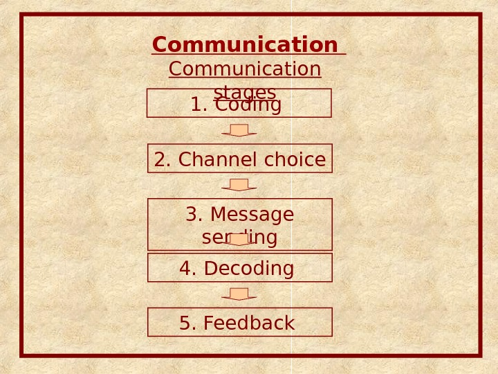 Communication stages 1. Coding 2. Channel choice 3. Message sending 4. Decoding 5. Feedback