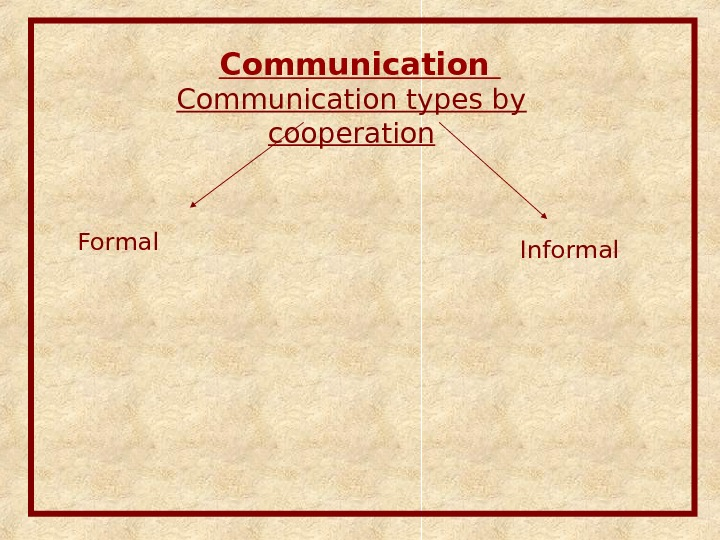 Communication types by cooperation Informal. Formal