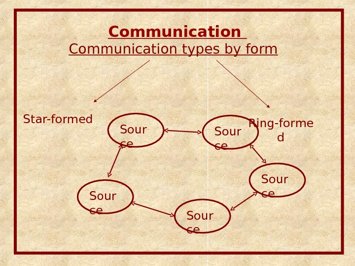 Communication types by form Ring-forme d. Star-formed Sour ce