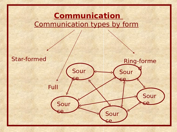 Communication types by form Ring-forme d. Star-formed Full Sour ce