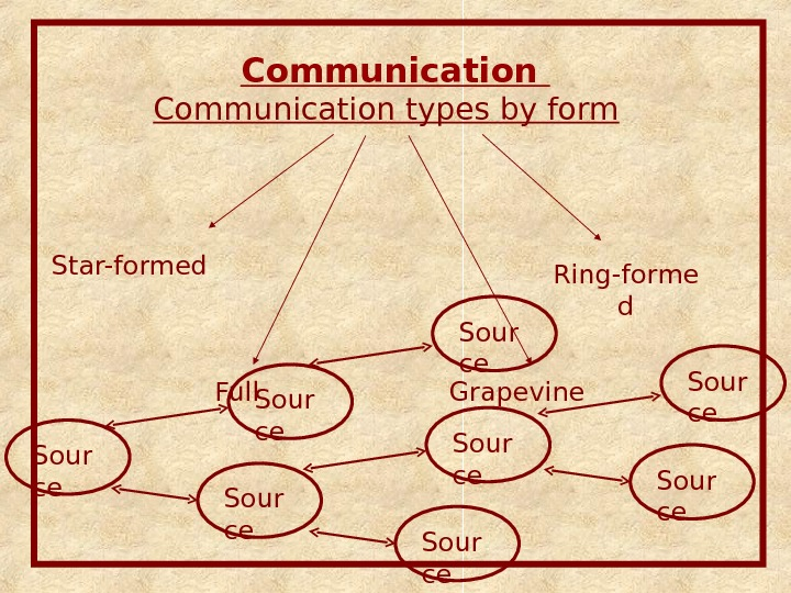 Communication types by form Ring-forme d. Star-formed Full Grapevine Sour ce Sour ce