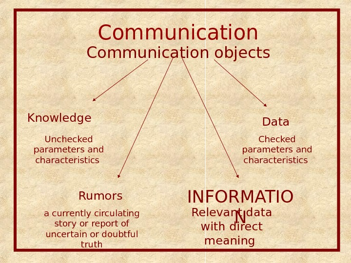 Communication objects Data Knowledge Unchecked parameters and characteristics Checked parameters and characteristics Rumors a currently circulating