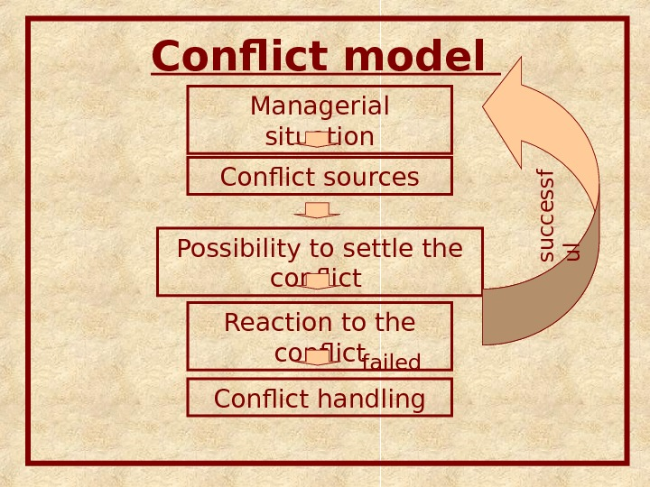 Conflict model Managerial situation Conflict sources Possibility to settle the conflict Reaction to the conflicts u