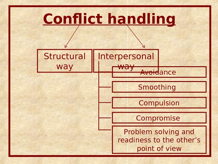 Conflict handling Avoidance Smoothing  Compulsion Compromise Problem solving and readiness to the other's point of