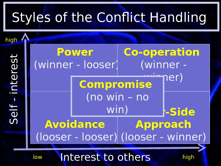 Styles of the Conflict Handling S e lf  -  in t e r e