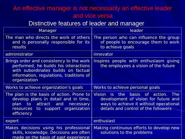 An effective manager is not necessarily an effective leader and vice versa Distinctive features of leader