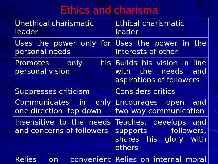 Ethics and charisma Unethical charismatic leader Ethical charismatic leader Uses the power only for personal needs